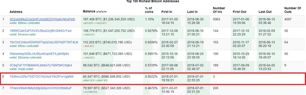 Шестой богатейший биткойн [BTC] кошелек, созданный 1 июля 2018 года || Источник: Bitinfocharts