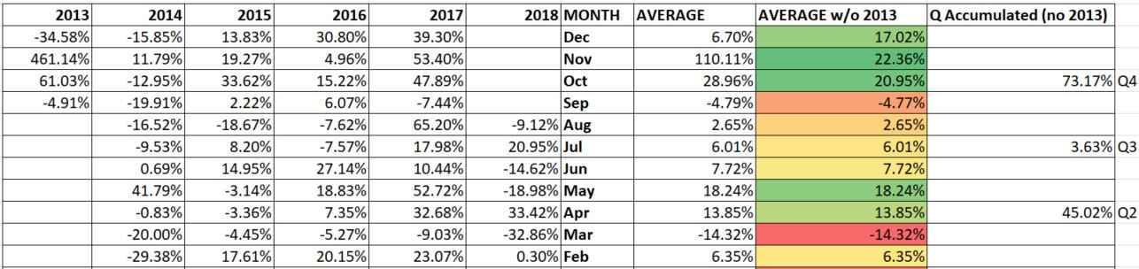 Биткоин всегда растёт на 73% в среднем с октября по декабрь