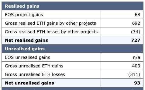 Исследование BitMEX: ICO продали большую часть своего эфира ради прибыли