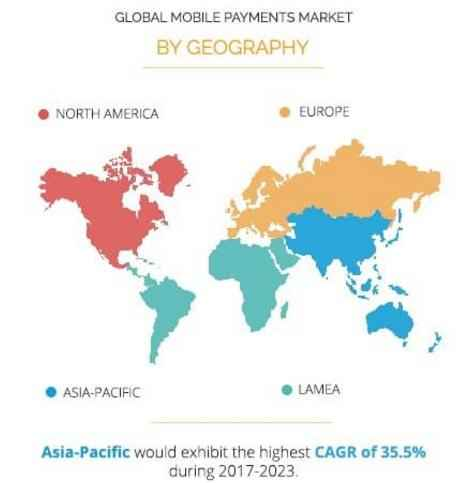 Рынок мобильных платежей к 2023 году превысит $4,6 трлн.