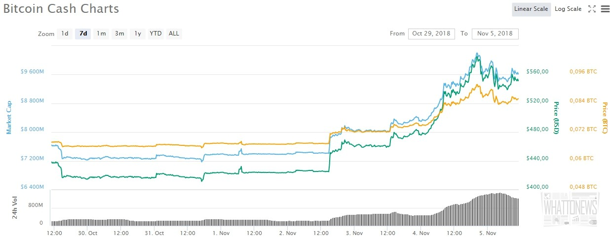Binance, OKEx и Coinbase поддержат предстоящий хардфорк Bitcoin Cash