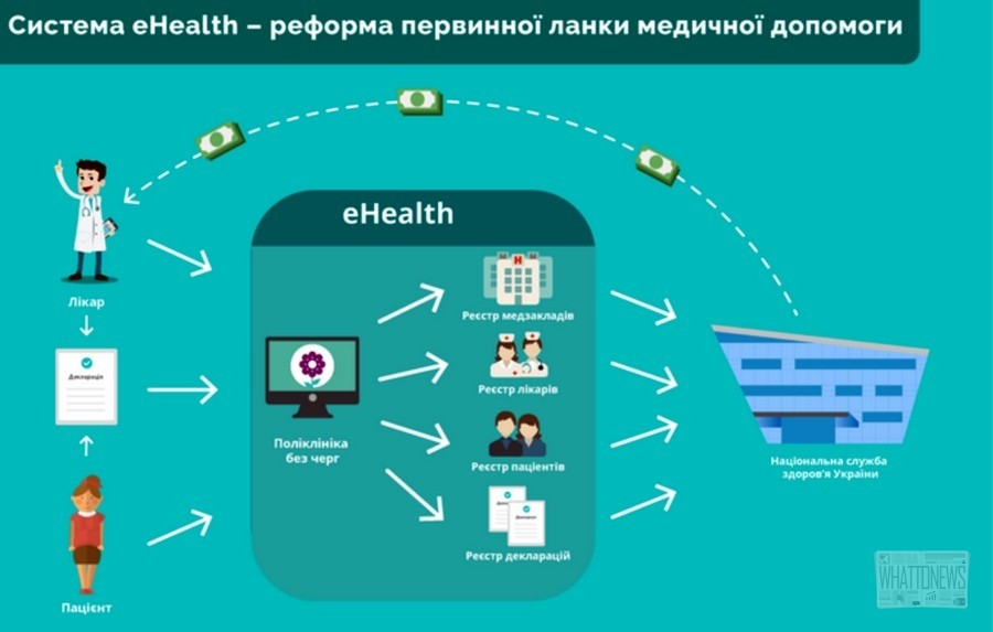 Система здравоохранения eHealth на блокчейне заработает в Украине в 2019 году