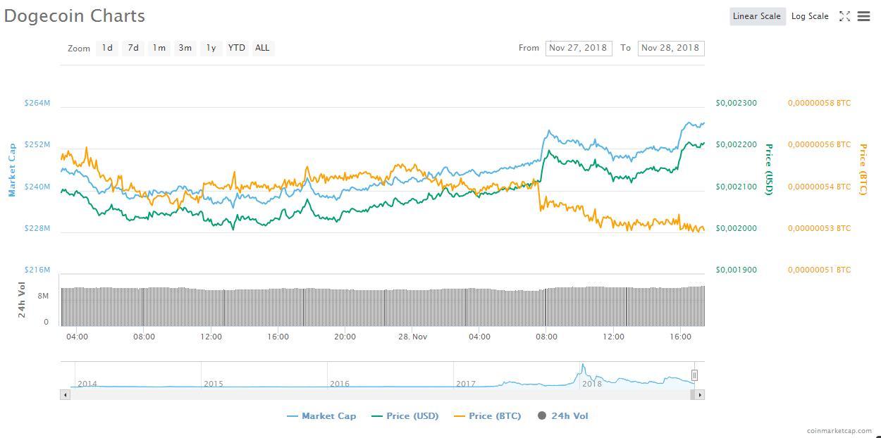 Dogecoin взлетел более чем на 10%