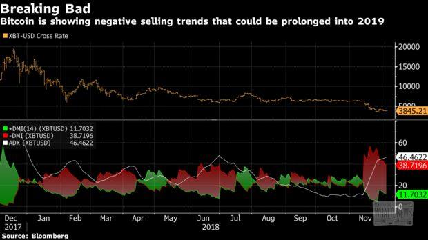 В 2019 году биткоин будет стоить 00