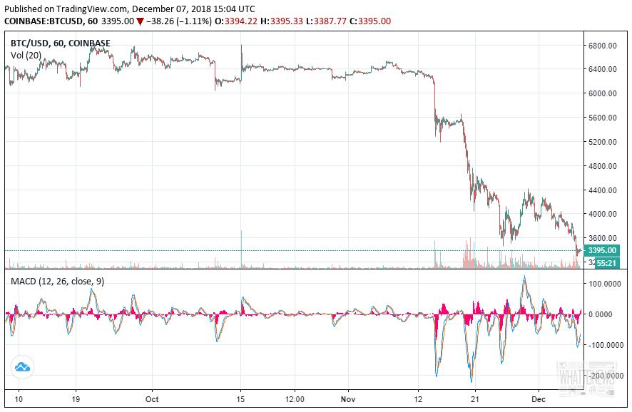 Bithumb уронила курс биткоина?
