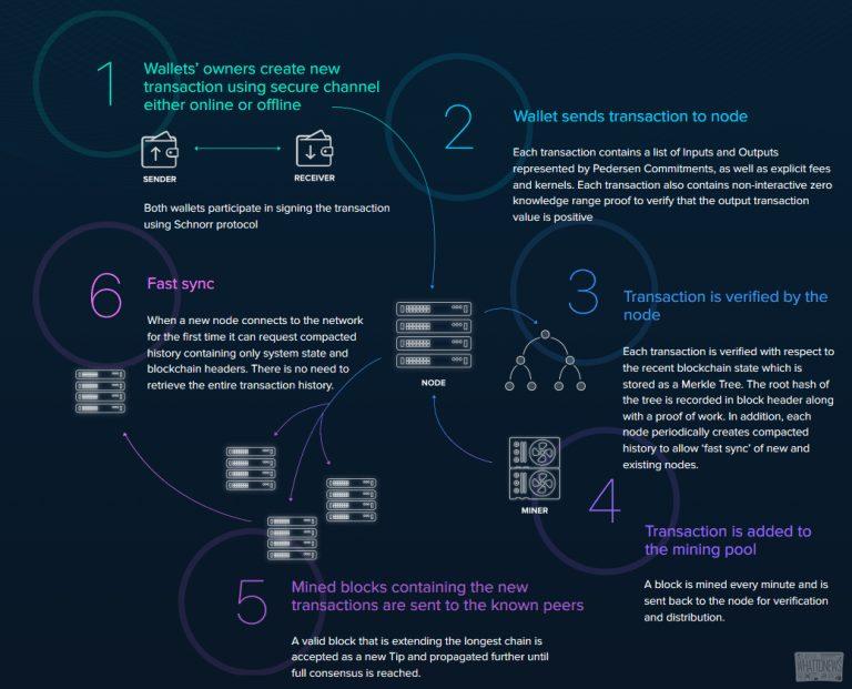 Криптовалюта BEAM: Особенности, кошельки, майнинг на Nvidia и AMD, хешрейты видеокарт, майнеры, пулы и биржи