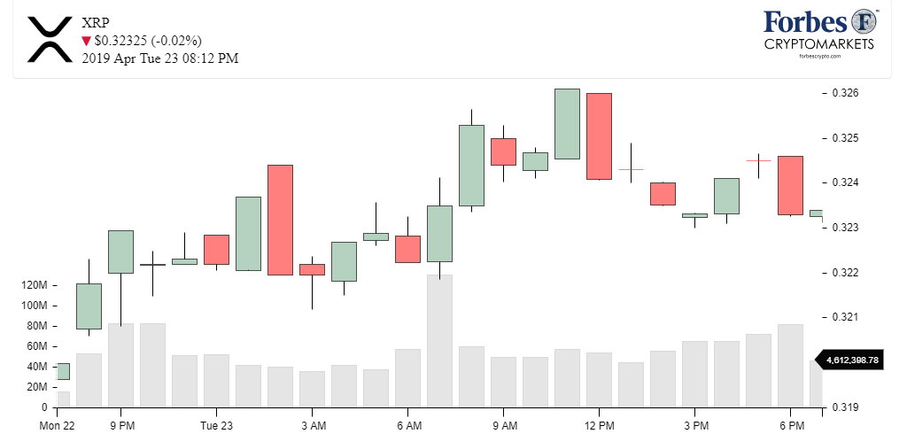 Chart XRP