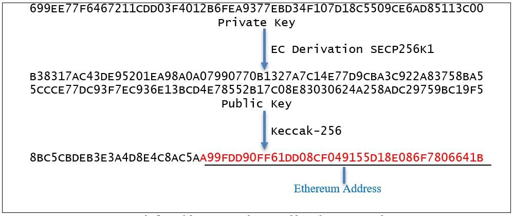 Как специалистам ISE удалось обраружить адрес «блокчейн-бандита» на 44 747 ETH