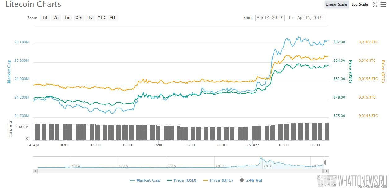 Лайткоин за сутки подскочил на 10%, а хешрейт сети LTC в апреле достиг нового максимума