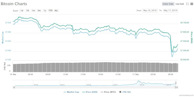 Рынок теряет ранее завоеванные позиции: биткоин упал ниже $7500