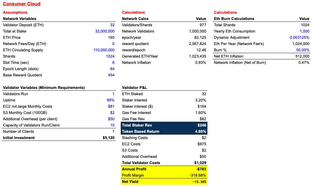 Стейкинг, альтернатива майнингу в эфириуме, будет прибыльным (но не очень)