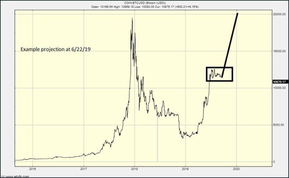 Аналитик Forbes, спрогнозировавший цену биткоина в $6000 и $10000, рассказал, что будет делать дальше