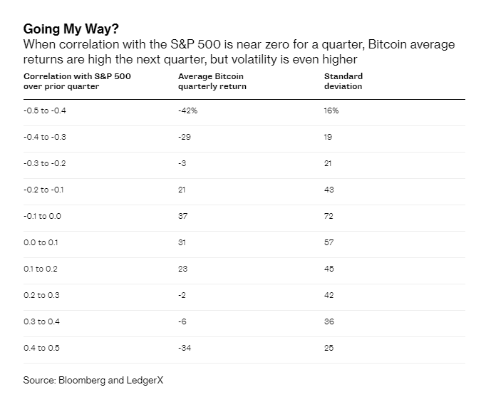 Bloomberg: Очередной обвал после роста? Следующий ценовой цикл биткоина может быть другим