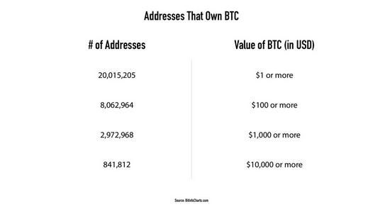 Более 8 млн адресов хранят BTC на сумму от $100 и выше