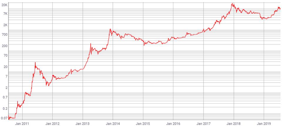 CEO Pantera Capital: В этом году цена биткоина может вырасти до $42 000