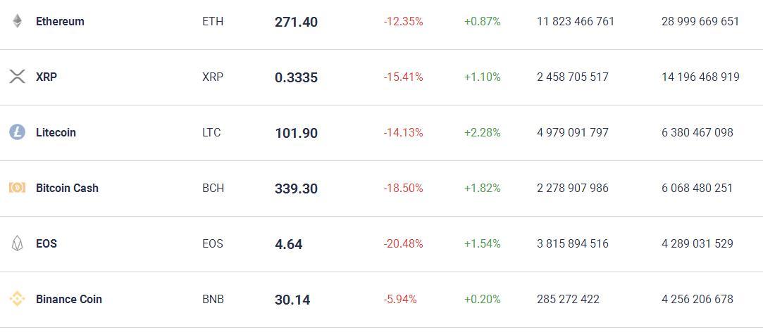 EOS и BSV понесли наибольшие потери в результате перехода рынка в «красную зону»