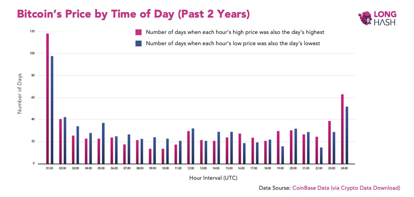 Исследование: В какой период дня лучше всего торговать биткоином