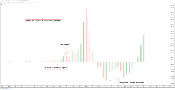 Как использовать «чудесный осциллятор» для поиска сигналов на покупку и продажу биткоина