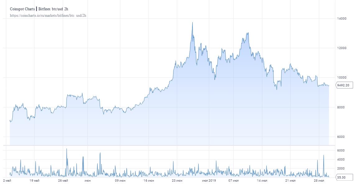 Телеведущий CNBC Джо Кернен рассказал о последствиях халвинга BTC