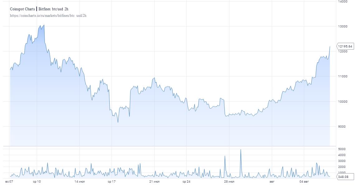 Биткоин совершает новый рывок: Монета взлетает до $12 200