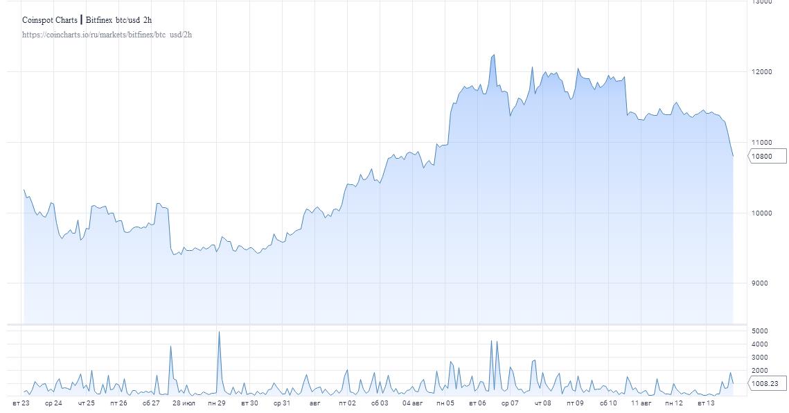 Биткоин теряет позиции: монета опустилась ниже $11 000