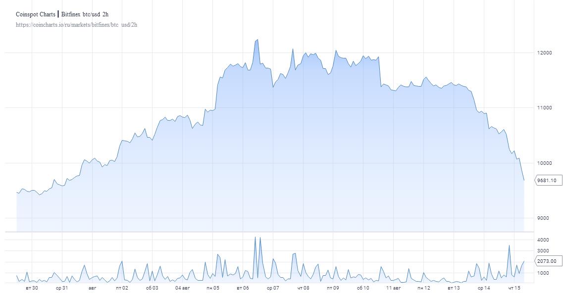 Давление усиливается: Биткоин опять опустился ниже $10 000