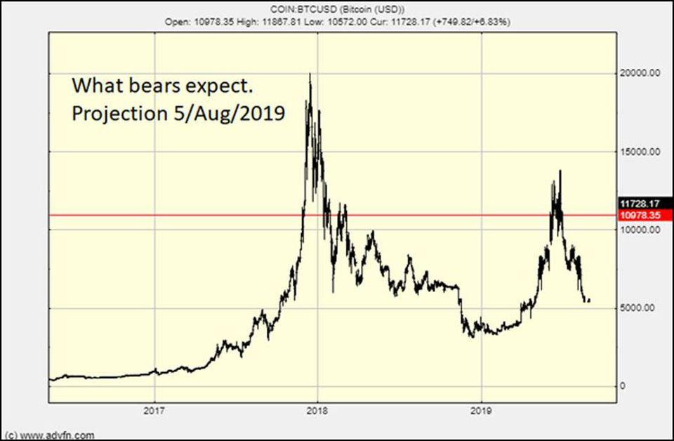 Forbes: Цена биткоина будет расти, если торговая война между Китаем и США продолжится