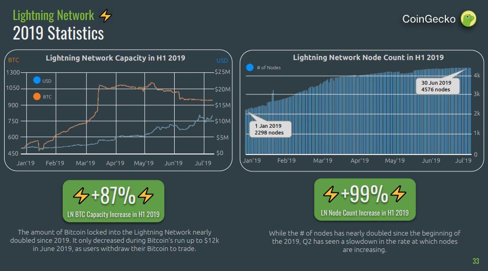Количество узлов в сети LN за полгода увеличилось на 87%