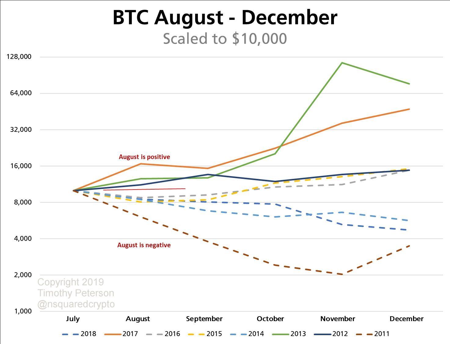 Мнение аналитика: К концу августа цена биткоина может достичь $17 000