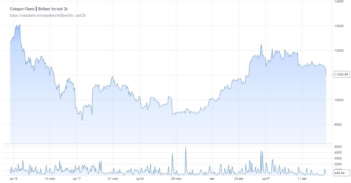 Прогноз: Коррекция биткоина продлится пять месяцев