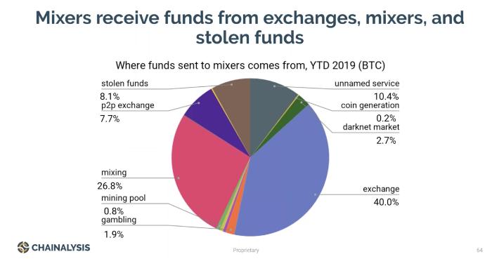 Только 8% микшированных биткоин-транзакций используются в криминальных схемах