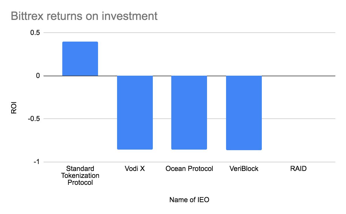11 биткоинов и ноль рекламы: IEO приносят убытки инвесторам — сколько за них платят сами стартапы?