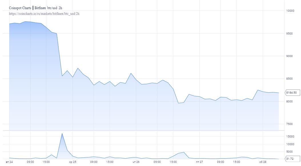 Биткоин завершает самый худший третий квартал с 2014 года