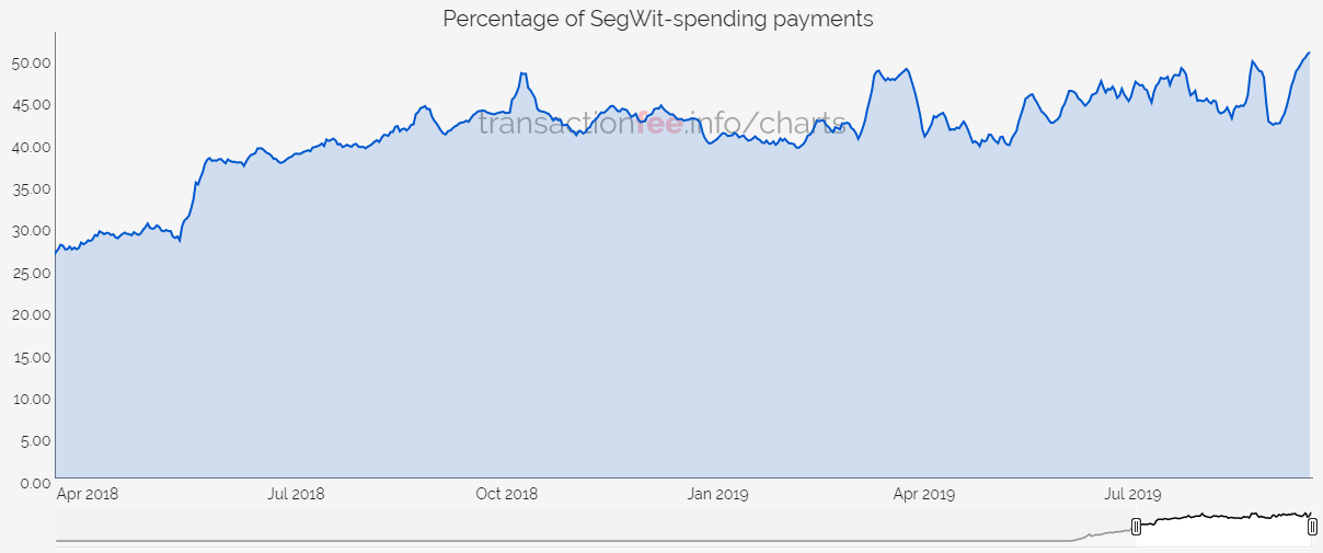 Доля SegWit-транзакций в сети биткоина сократилась до 50%