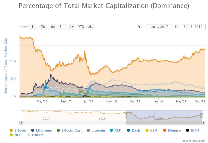 Доминирование биткоина выросло до максимума с середины 2017 года
