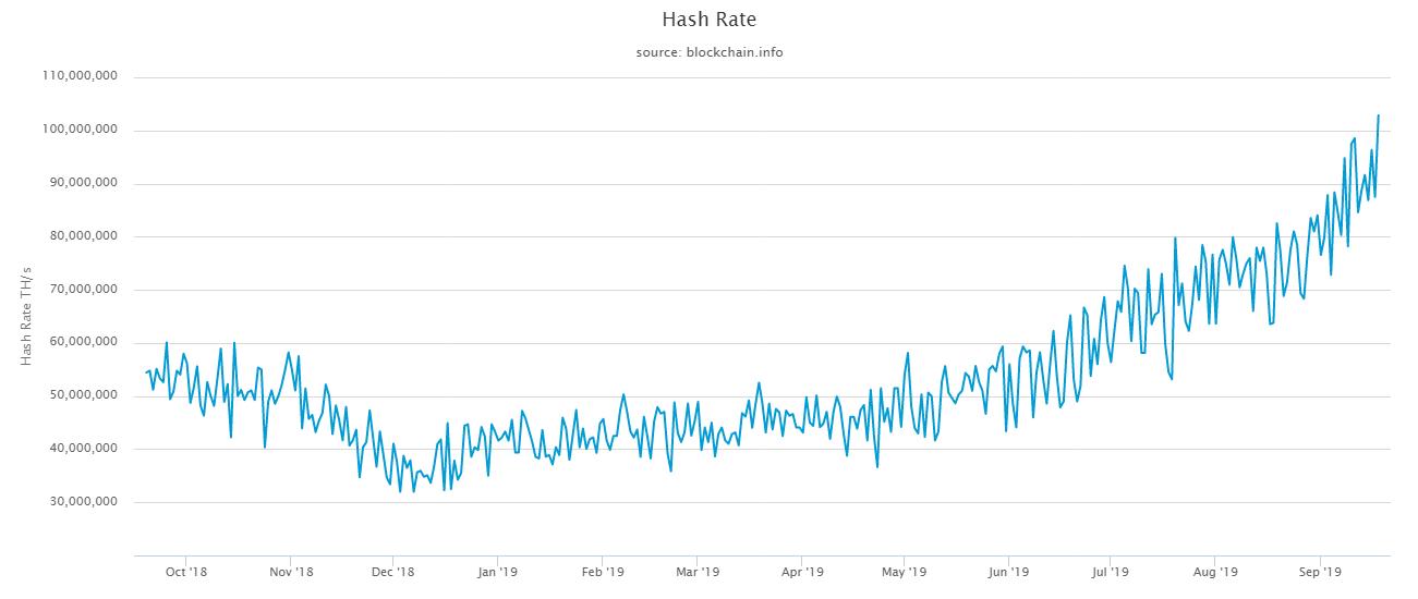 Хешрейт сети биткоина превысил 100 EH/s