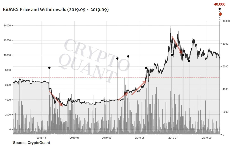 Исследование: За падением курса биткоина 24 сентября стоит биржа BitMEX