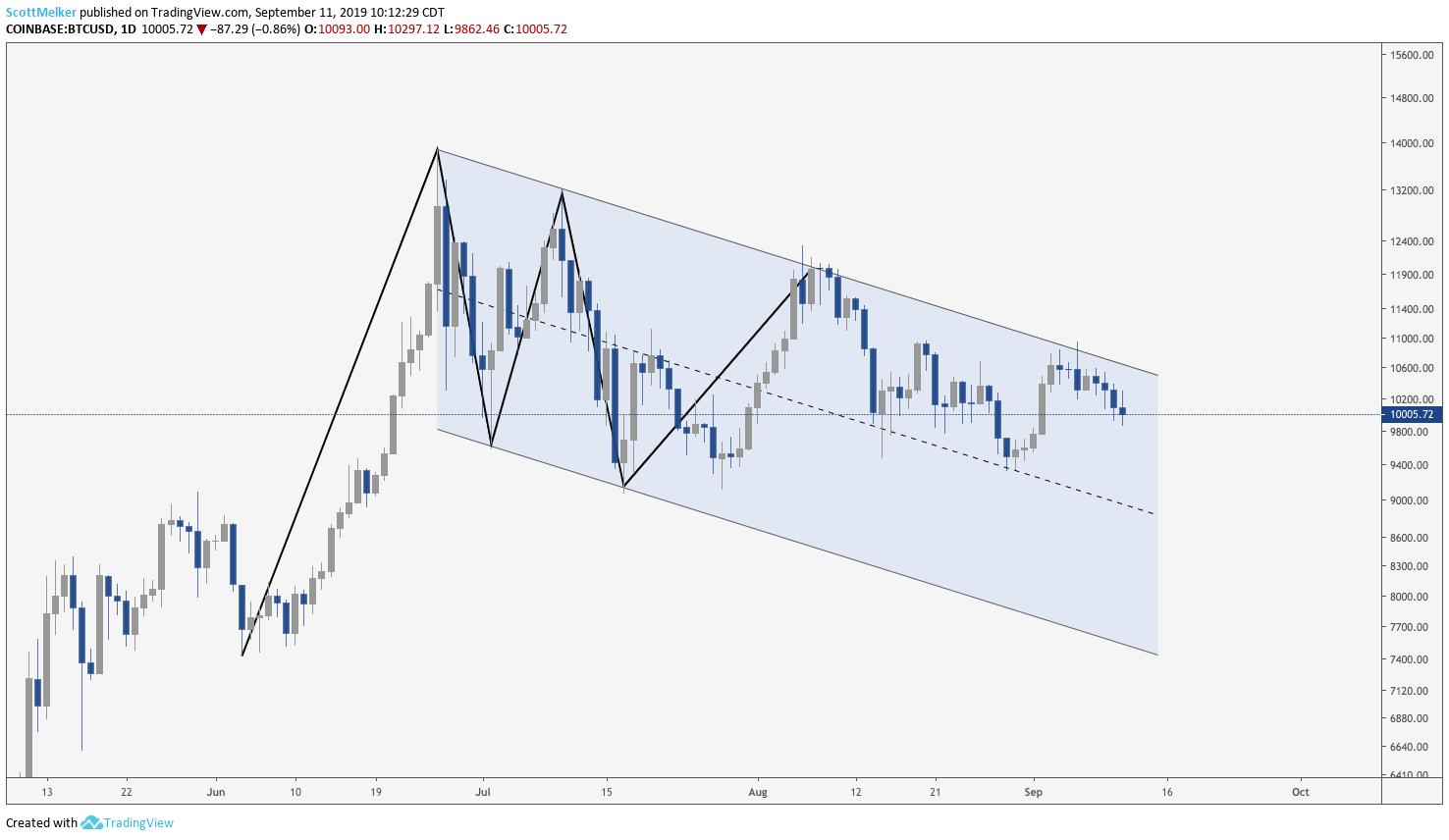 Мнение: Нет, цена биткоина не находится в «страшном нисходящем треугольнике»