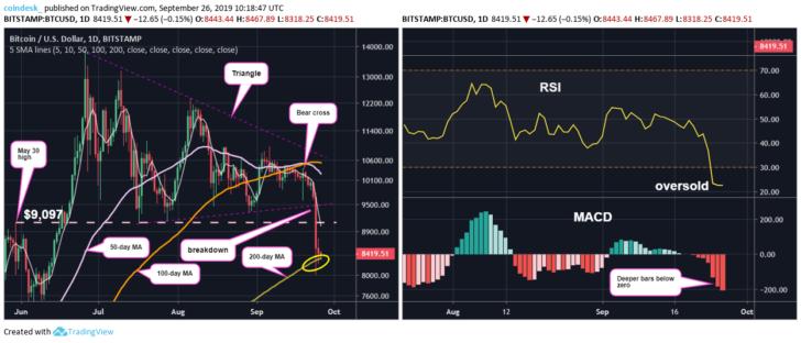 Мнение: Возможен небольшой отскок, но индикаторы сигнализируют о более глубоком снижении цены биткоина
