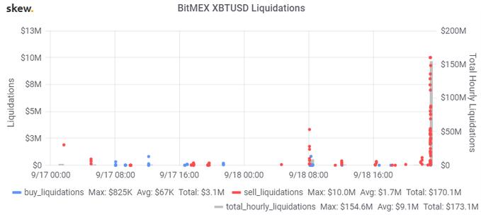 На бирже BitMEX ликвидированы лонги на $150 млн. Конец «треугольника» всё ближе