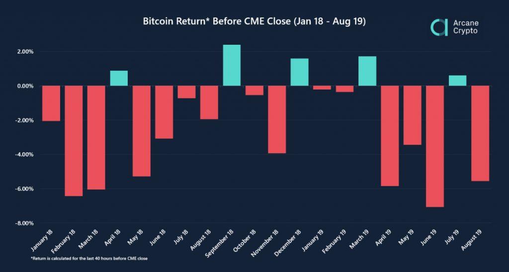 Систематические манипуляции: Цена биткоина падала в 75% случаев перед расчетами на CME