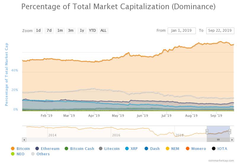 Запуск торгов на Bakkt пока не обеспечил достаточной поддержки биткоину