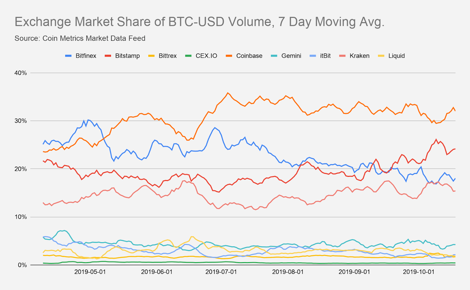 Исследование: Доля Bitfinex на рынке снижается, Bitstamp набирает обороты
