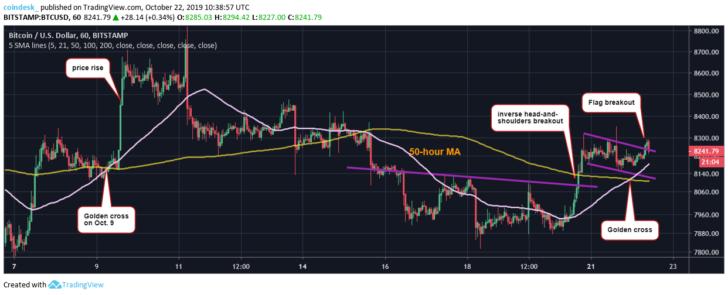 Мнение аналитика: «Золотой крест» на графике биткоина указывает на рост к $8800
