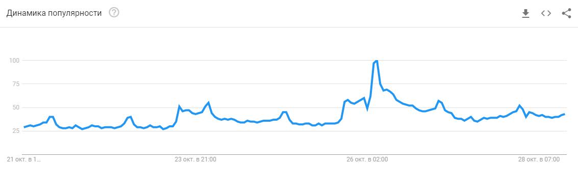 Ралли биткоина привело к новому всплеску интереса интернет-пользователей к криптовалюте