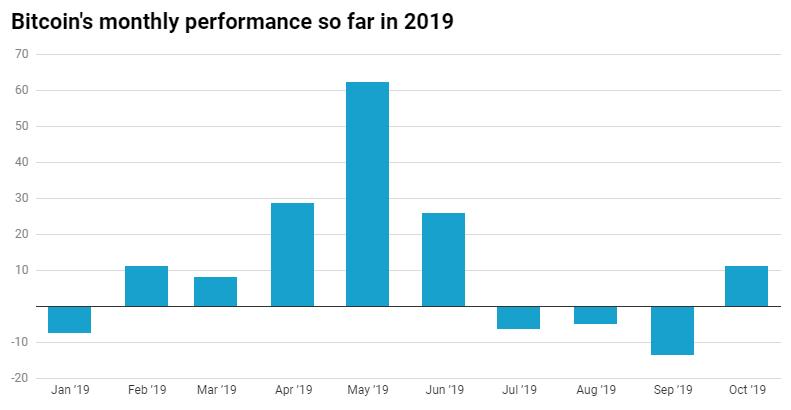 Впервые с июня биткоин завершает месяц на восходящих позициях