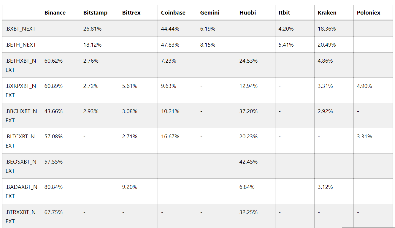 Биржа BitMEX внесет изменения в индексы криптовалют 22 ноября