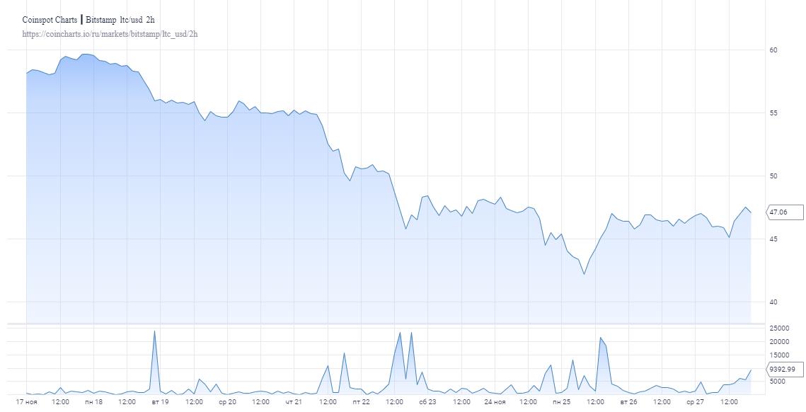 Лайткоин пока безуспешно пытается вернуться к значениям выше $50