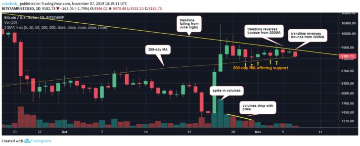 Мнение аналитика: Цена биткоина опустится ниже $9000, если «быки» не перехватят инициативу