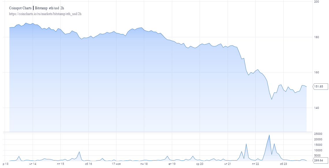 Прогноз: Новая фаза распродажи спровоцирует падение эфира до $120-130